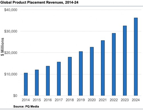 Global Product Placement Forecast 2020, by PQ Media