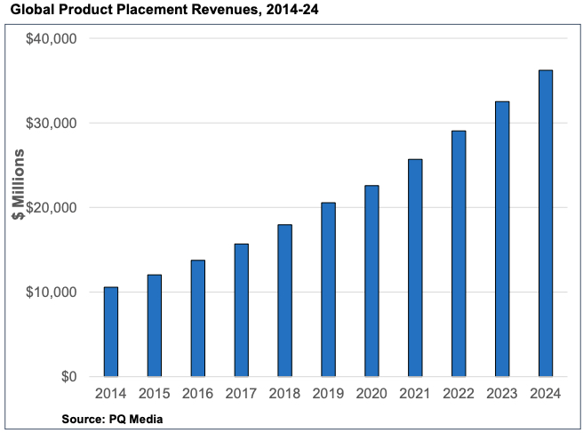 global product placement revenue pq media