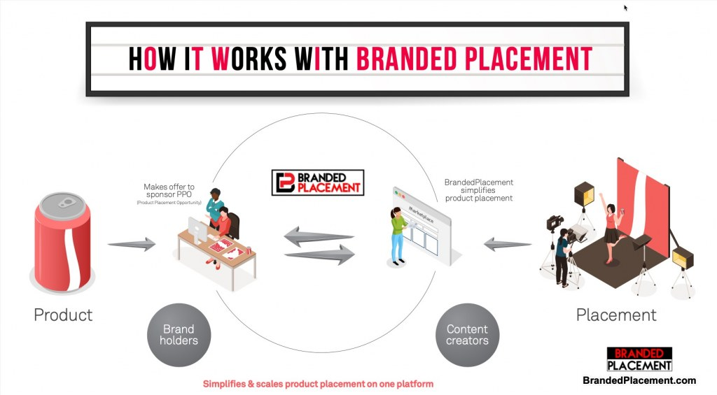 BrandedPlacement.com simplifies Product Placement in Films & Streaming Videos