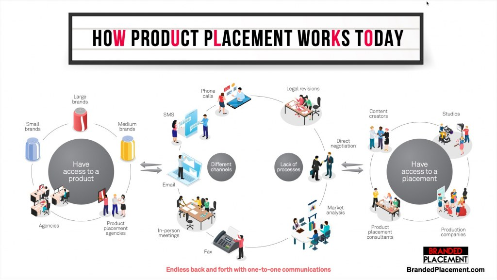 How Product Placement Works by BrandedPlacement.com