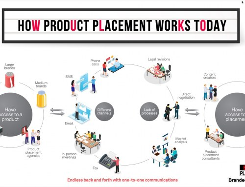 How Product Placement Works